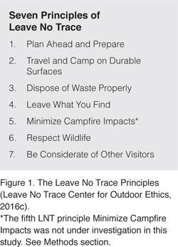 photograph about Leave No Trace Printable titled JIR, Quantity 22, Quantity 1, Lawhon et al